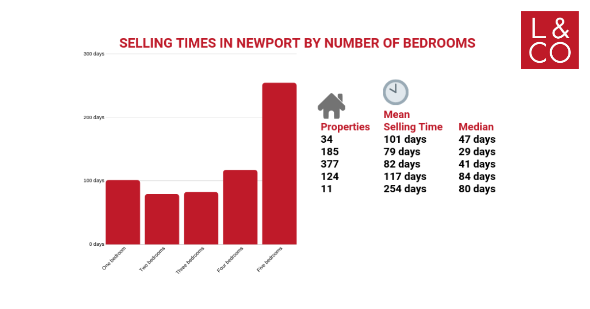 how long will it take to sell your property in newport